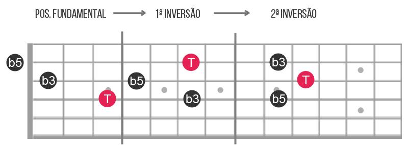 tríades diminutas guitarra