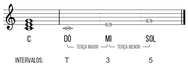 tríade dó maior guitarra