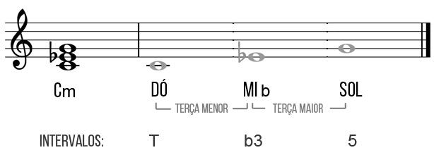 tríade dó menor guitarra