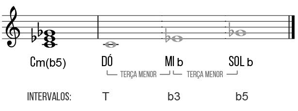 tríade dó diminuta guitarra
