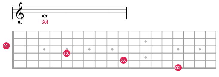 Partitura guitarra nota sol no braço 2