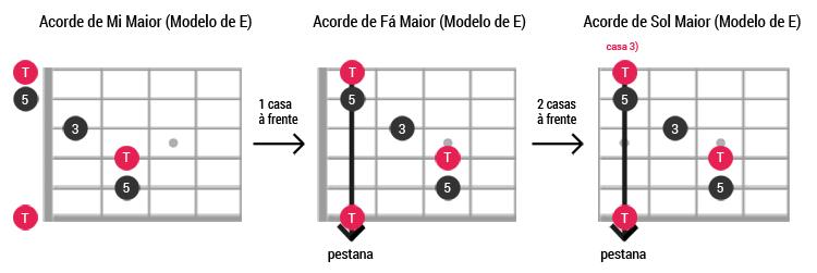 Caged guitarra Exemplo ModeloE