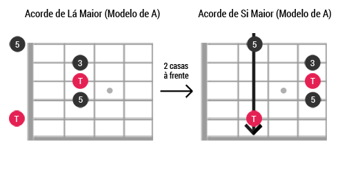 Caged guitarra ModeloA Maior