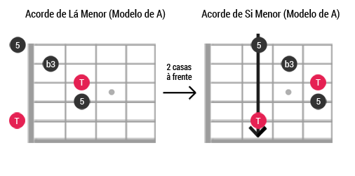 Caged guitarra ModeloA Menor