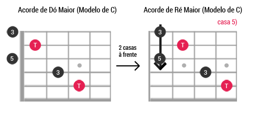 Caged guitarra ModeloC Maior