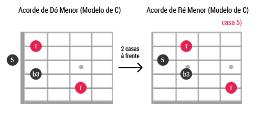 Caged guitarra ModeloC Menor