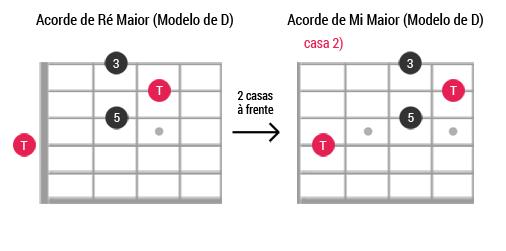 Caged guitarra ModeloD Maior