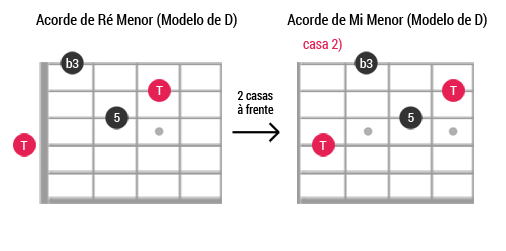 Caged guitarra ModeloD Menor