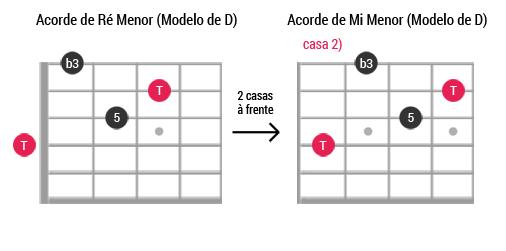 Caged guitarra ModeloD Menor