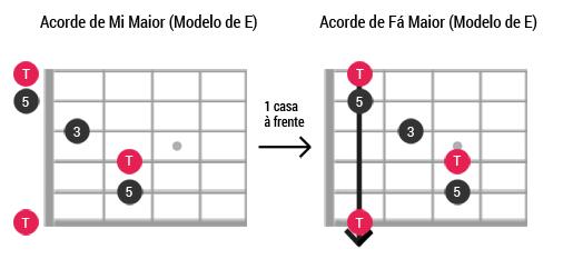 Caged guitarra ModeloE Maior