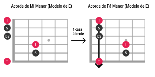 Caged guitarra ModeloE Menor