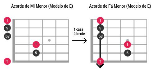 Caged guitarra ModeloE Menor