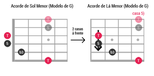 Caged guitarra ModeloG Menor