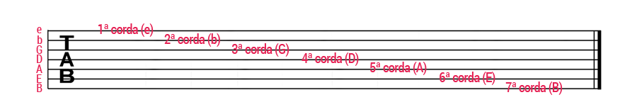 como ler tablatura para guitarra 7 cordas