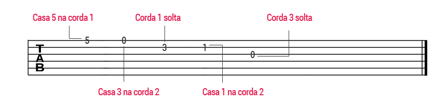 como ler tablatura para guitarra numeros