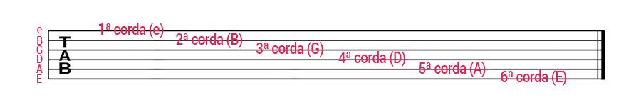 como ler tablatura para guitarra