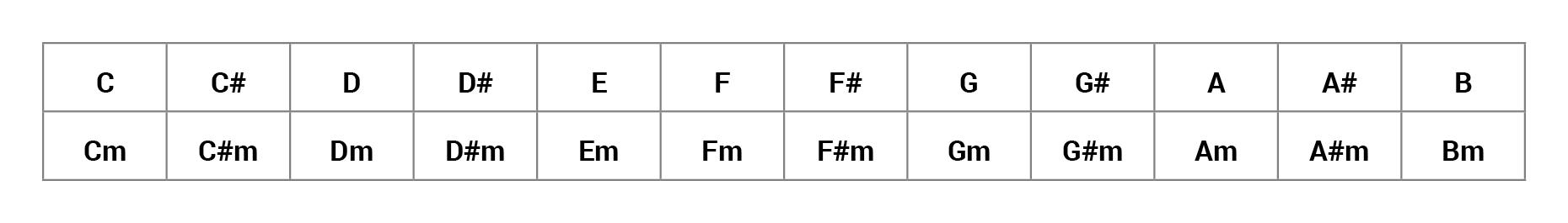 As 24 tonalidades (maiores e menores) da escala cromática