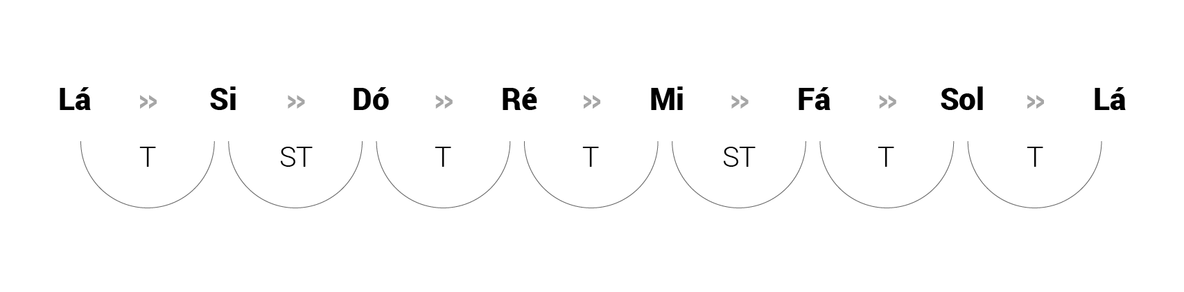 Modos Gregos: Tons e semitons da escala menor (Tônica: Lá)