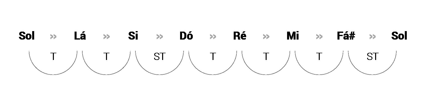 Modos Gregos: Tons e semitons da escala maior (Tônica: Sol)