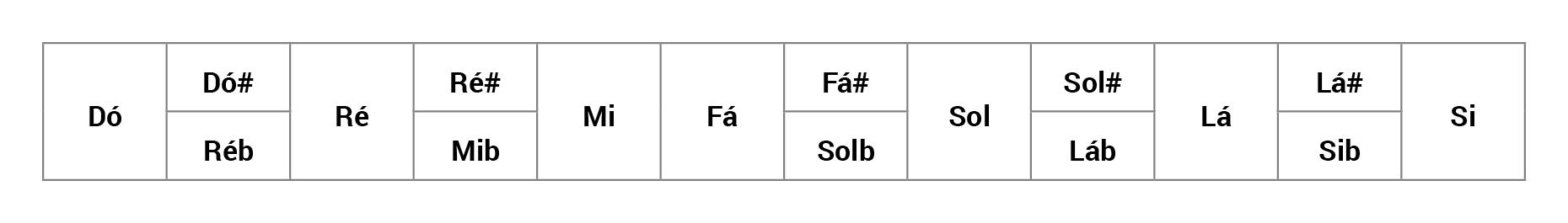 Tabela da Escala Cromática